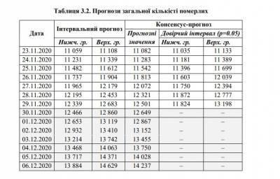 В Украине к концу недели прогнозируют почти 95 тысяч новых случаев COVID-19