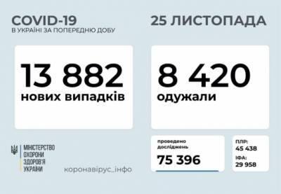 В Украине – почти 14 тысяч новых случаев COVID-19