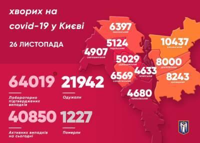 В Киеве почти 1,4 тысячи новых случаев COVID