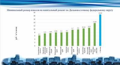В Сахалинской области предлагают повысить взнос на капремонт