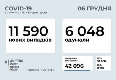 В Украине за сутки зарегистрировали почти 11 600 случаев заражения коронавирусом