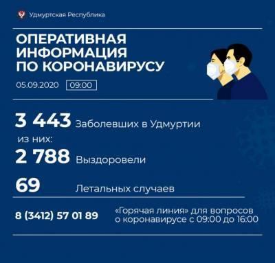 В Удмуртии выявили 51 новый случай коронавирусной инфекции