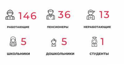 В Калининградской области COVID-19 выявили ещё у 36 пенсионеров и 21 медработника