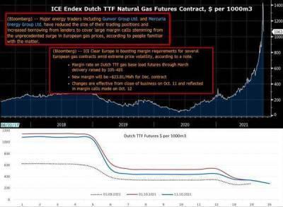 Рост цен на энергоресурсы может дополнительно добавить к мировой инфляции 1,5-2 п.п.