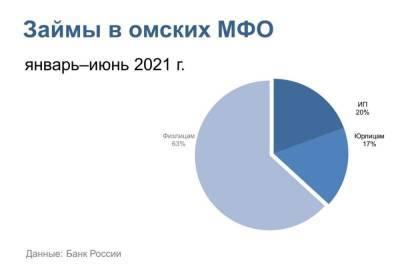 Бизнесмены забрали треть всех кредитов от МФО в Омске