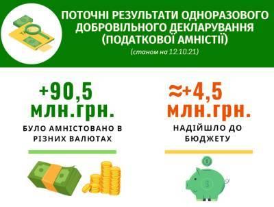Добровольная налоговая амнистия: украинцы задекларировали почти 100 миллионов