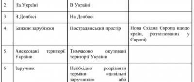 В СНБО разработали глоссарий, как правильно называть агрессию РФ, оккупацию и боевиков