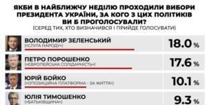 Зеленский своими руками расчищает Порошенко дорогу на Банковую, – данные социологов