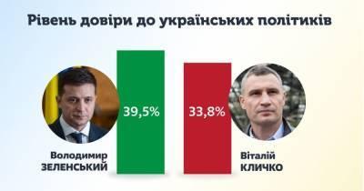 Зеленский и Кличко лидируют в рейтинге доверия украинцев, – КМИС