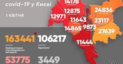 Коронавирус за минувшие сутки унес жизни 44 жителей Киева