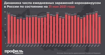 За сутки в России выявили 8475 новых случаев заражения COVID-19