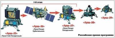 Россия и Китай представили план создания станции на Луне