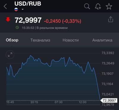 Доллар резко упал после выступления Путина в Петербурге