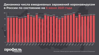 За сутки в России выявили 9163 новых случая заражения COVID-19