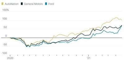 Спрос на автомобили в США остается высоким. Это хорошие новости для акций автопроизводителей - Barron's