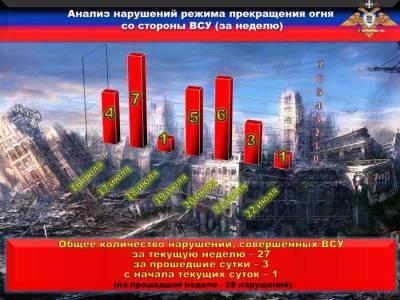НМ ДНР: каратели продолжают нарушать режим прекращения огня