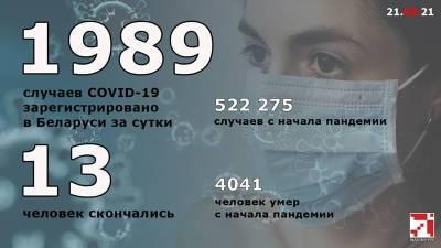 COVID-19: за сутки в Беларуси зарегистрировано рекордное количество пациентов — 1.989
