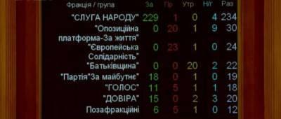 Рада приняла закон о деолигархизации: как за это голосовали нардепы Донетчины
