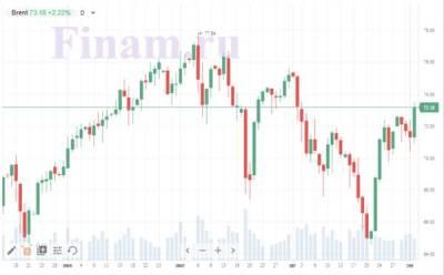 """На российском рынке бурный рост может смениться на """"боковик"""""""
